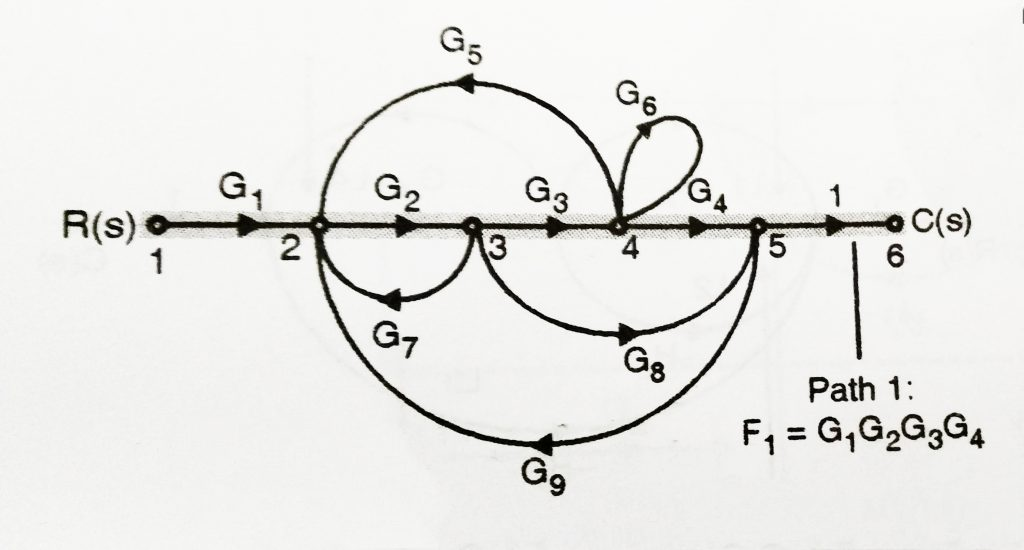 Solved examples of Mason's Gain Formula
