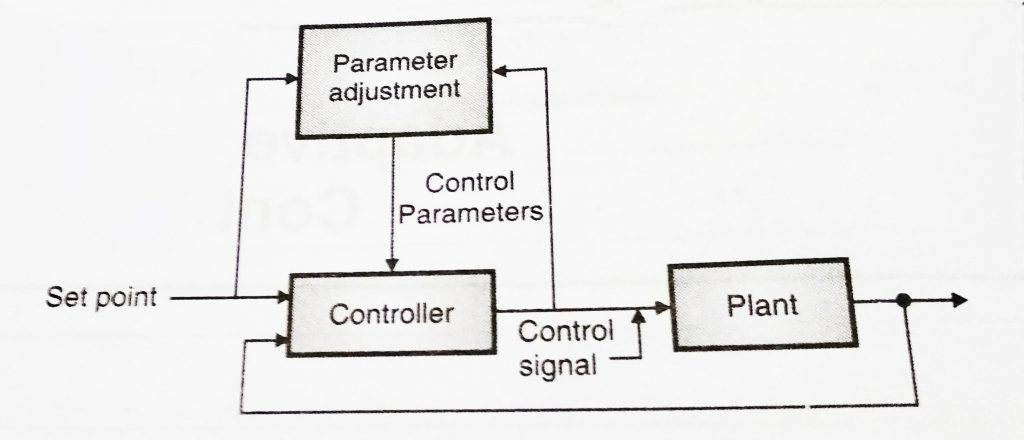 Control System - Adaptive and Optimal Control Systems