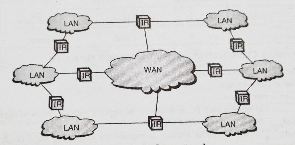 Wide Area network(wan),Local Area Network(lan), Metropolitan Area Network(man), Personal Area Network(pan) and Campus Area Network(can)