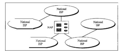 Application Layer - Internet Service Providers (ISP) And MCI (the backbone of the internet)