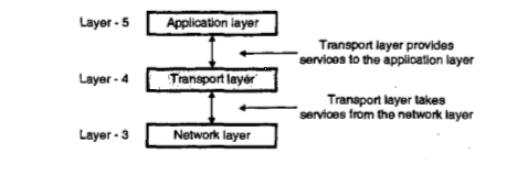 All You Want To Know About The Transport Layer Of The TCP/IP Model (Brief Introduction)
