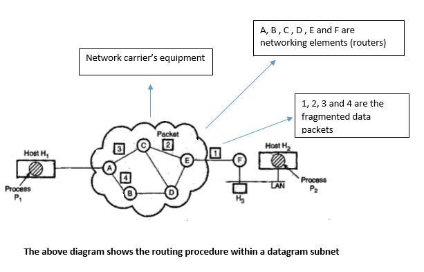 All You Want To Know About The Network Layer Of The TCP/IP Reference Model