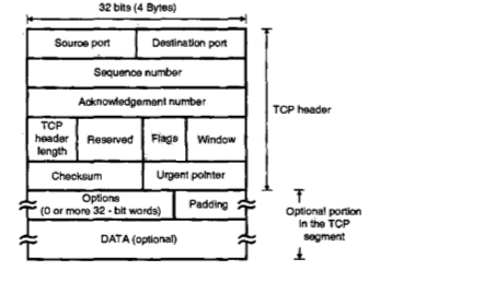 Transport Layer - TCP IP Ports , Segment Header and Connections