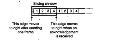 Sliding Window and Stop - Wait protocol for Flow Control in data link layer