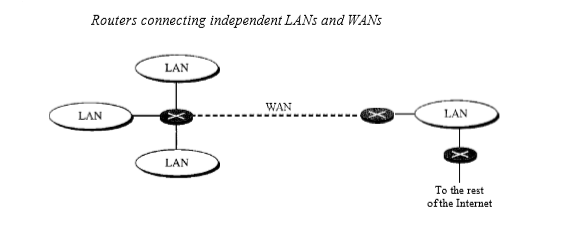 What is a Router, Switch And Gateway in Networking ?