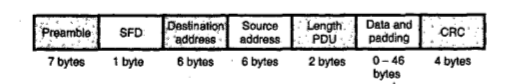 What is Ethernet In Data Transmission ?