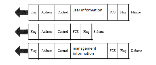 Data Link Layer - High Level Data Link Control (HDLC) Protocol