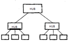 Most Commonly Used Networking Devices (Hubs, Repeaters And Bridges)