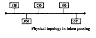 Complete Detail About The IEEE Format (IEEE Standards) In Data Transmission