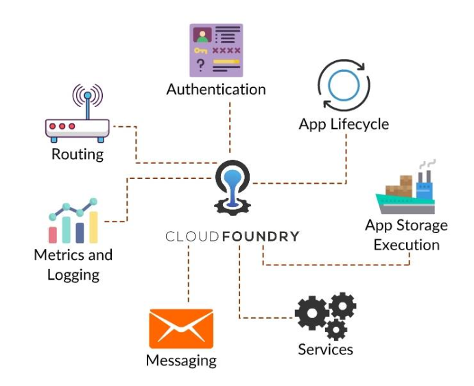Cloud Foundry - Everything You Want To Know !!