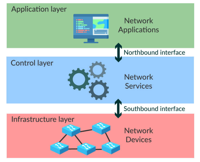 openflow sdn