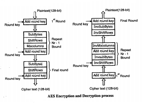 Advance Encryption Standard (AES) In Cryptography