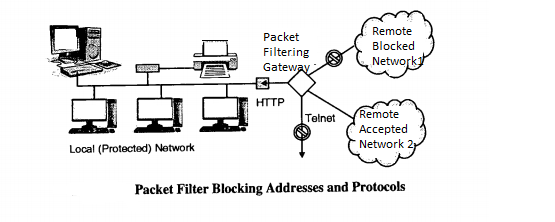 Firewall Types , Configuration And Security