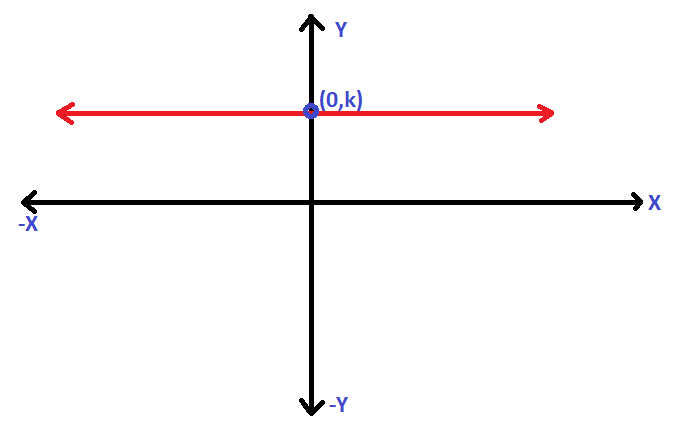 Domain And Range Graphically