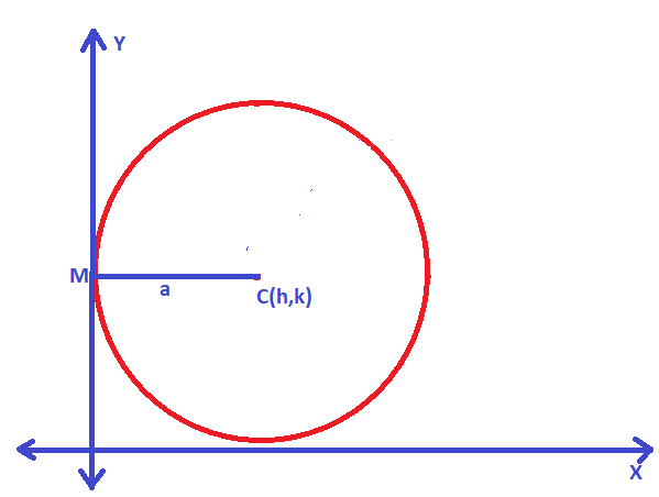 Standard Equation Of A Circle