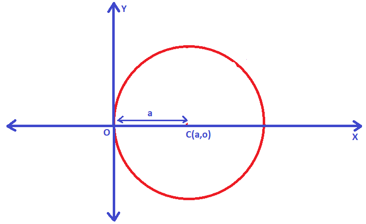General Equation Of A Circle