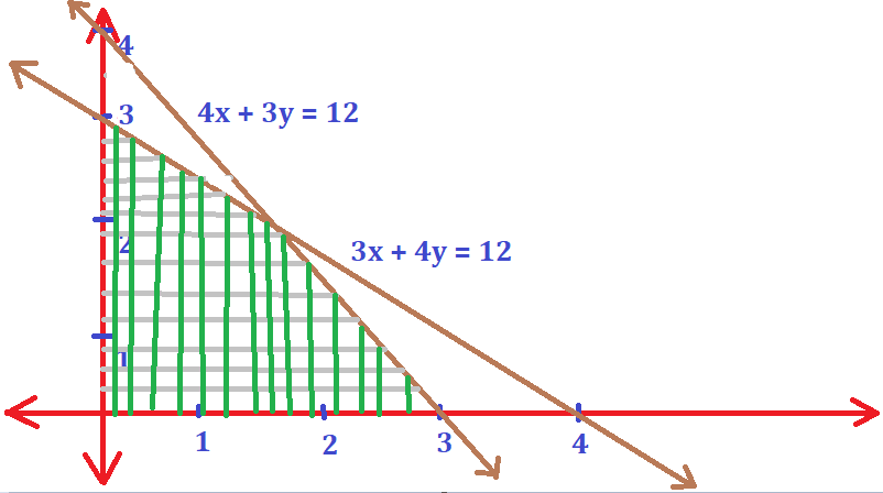 Solve Inequalities Graph