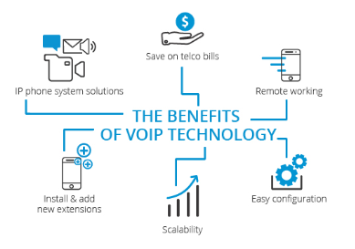 Features of a VoIP phone system for business