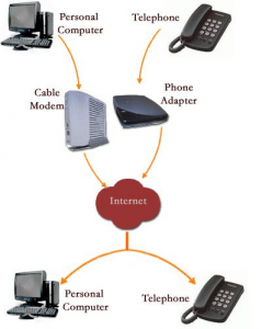 How To Setup VoIP service for business