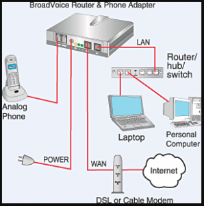 voip setup diagram